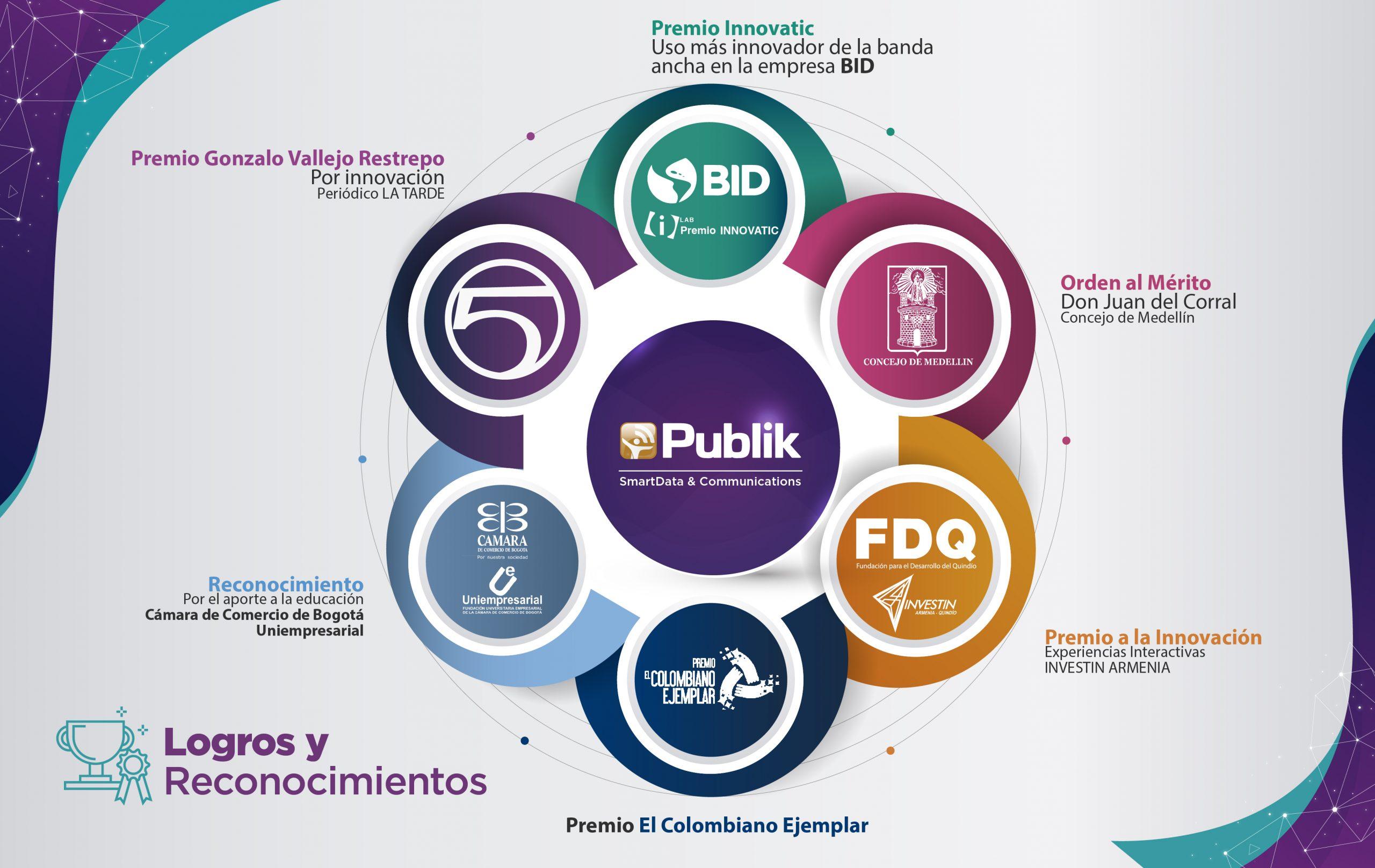 Infografías Publik SmartData Logros